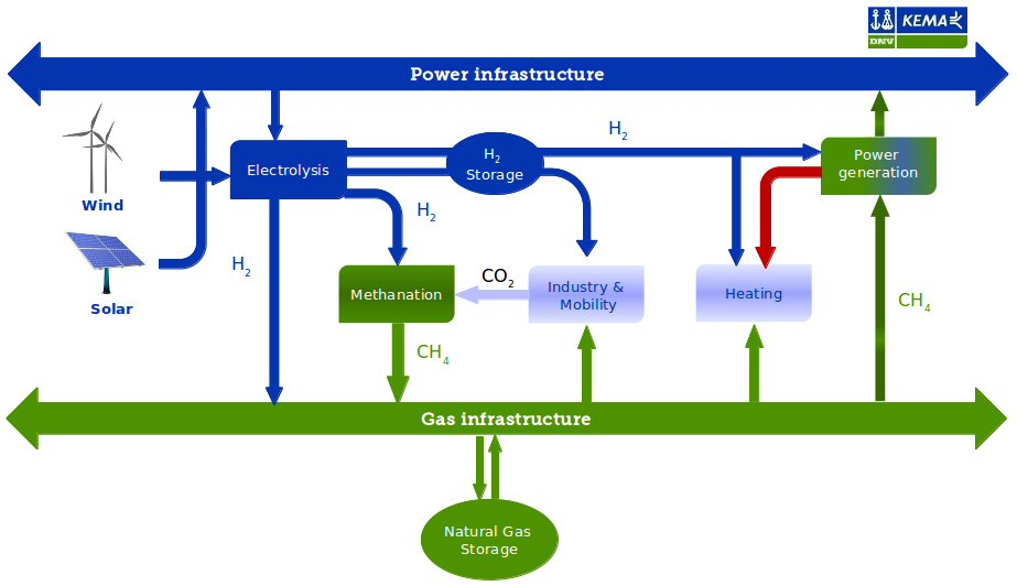 gasoline to hydrogen conversion Hydrogen amount is much more than stoichiometric high concentrations required to prevent coke laydown & poisoning of catalyst •particularly true for the.